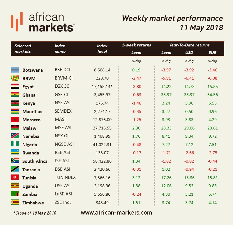 Weekly Market Performance - 11 May 2018