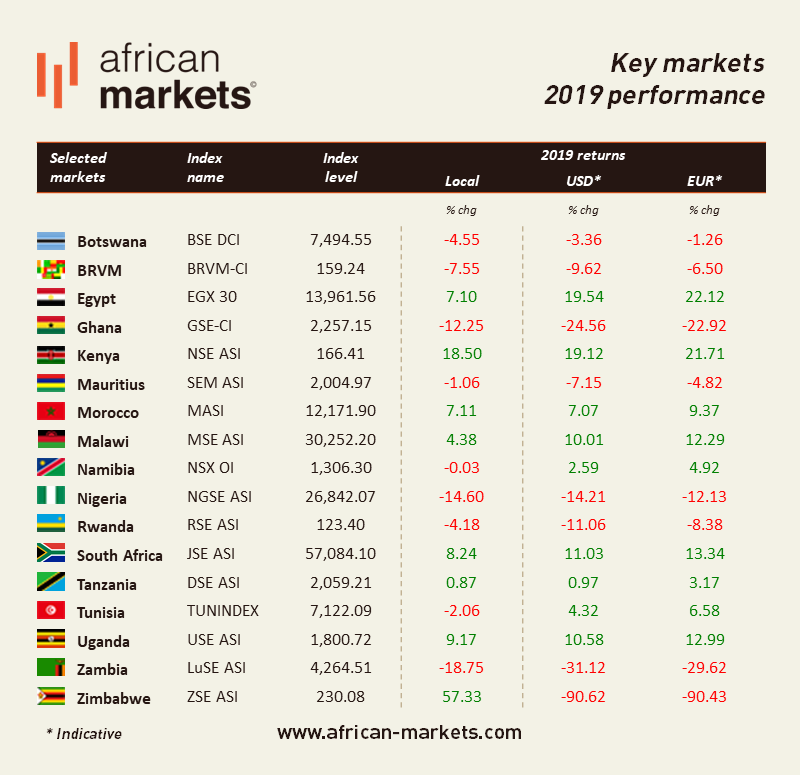 african investment markets zimbabwe situation