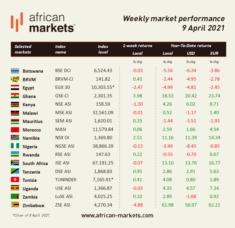 AM Weekly Market Commentary - April 9, 2021