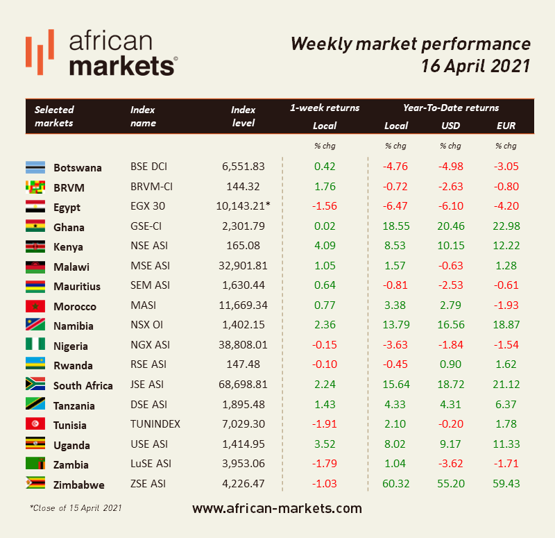 AM Weekly Market Commentary - April 16, 2021