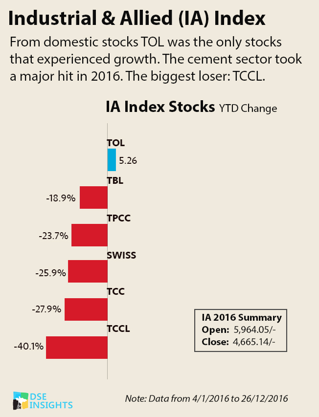 A year in review for the Dar es Salaam Stock Exchange | AFRICAN MARKETS