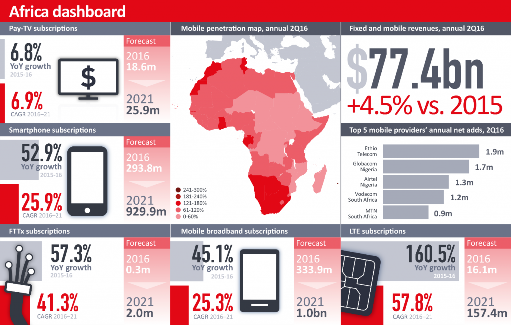 Africa to reach landmark 1 billion mobile subscriptions by ...